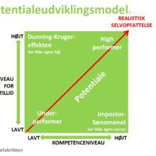 Dunning-Kruger-effekten og den overdrevne selvtillid