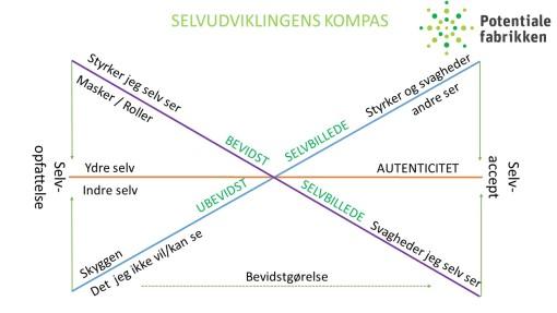 Selvudviklingens kompas
